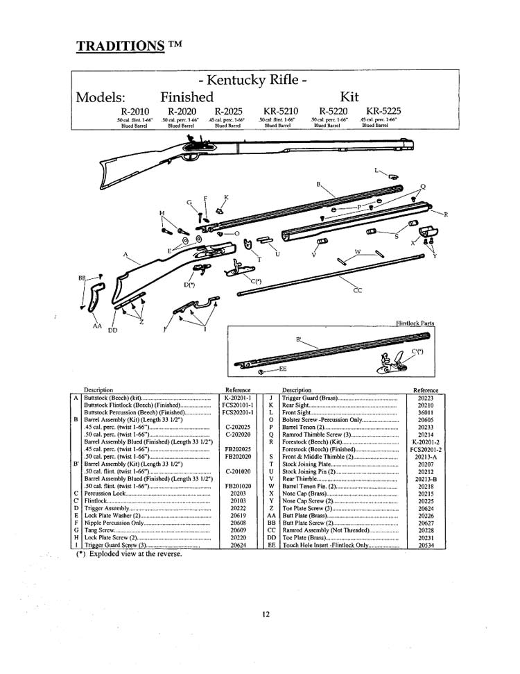Traditions Kentucky Rifle Kit Parts